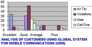 ANALYSIS OF CUSTOMERS USING GLOBAL SYSTEM FOR MOBILE COMMUNICATIONS (GSM)