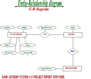 BANK-ACCOUNT-SYSTEM-A-C-PROJECT-REPORT-WITH-CODE.