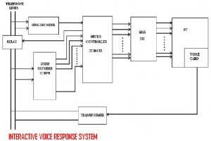 INTERACTIVE-VOICE-RESPONSE-SYSTEM