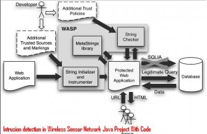 Intrusion-detection-in-Wireless-Sensor-Network-Java-Project