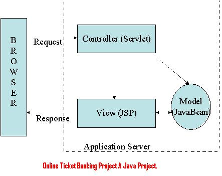 Online ticket booking project a java project 1000 projects online ticket booking project a java project ccuart Choice Image
