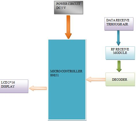 embedded projects on Embedded based customized wireless message ...