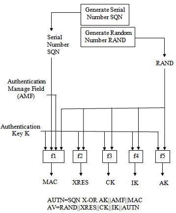 Improved Authentication And Key Agreement Protocol Of 3g Btech Ece