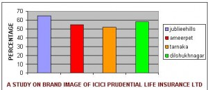A STUDY ON BRAND IMAGE OF ICICI PRUDENTIAL LIFE INSURANCE LTD