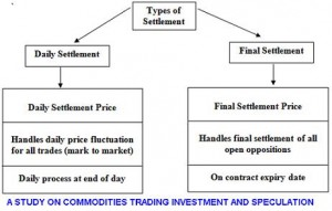 A STUDY ON COMMODITIES TRADING INVESTMENT AND SPECULATION