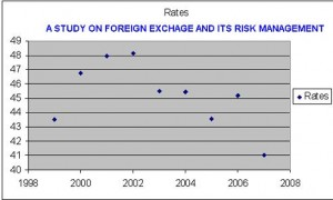 A STUDY ON FOREIGN EXCHAGE AND ITS RISK MANAGEMENT