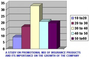 A STUDY ON PROMOTIONAL MIX OF INSURANCE PRODUCTS AND ITS IMPORTANCE ON THE GROWTH OF THE COMPANY