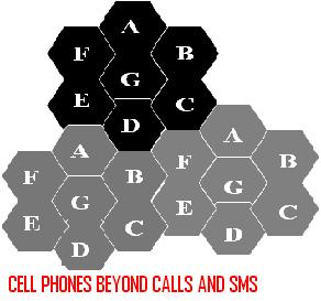 CELL-PHONES-BEYOND-CALLS-AND-SMS