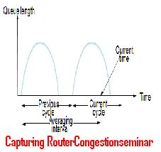Capturing-Router-Congestion-Seminar-Topic