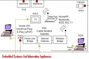 Embedded-Systems-And-Information-Appliances.