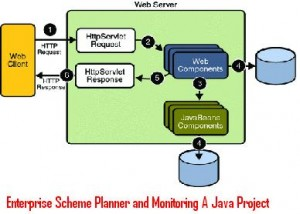 Enterprise-Scheme-Planner-and-Monitoring-A-Java-Project