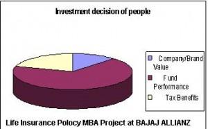 Life Insurance Polocy MBA Project at BAJAJ ALLIANZ