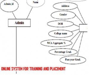 ONLINE-SYSTEM-FOR-TRAINING-AND-PLACEMENT