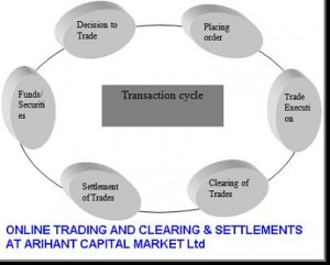 ONLINE TRADING AND CLEARING & SETTLEMENTS AT ARIHANT CAPITAL MARKET Ltd