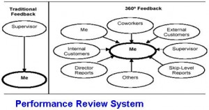 Performance Review System