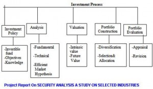 Project Report On SECURITY ANALYSIS A STUDY ON SELECTED INDUSTRIES