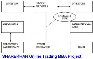 SHAREKHAN Online Trading MBA Project