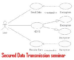Secured-Data-Transmission-seminar-topic