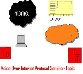 Voice-Over-Internet-Protocol-Seminar-Topic