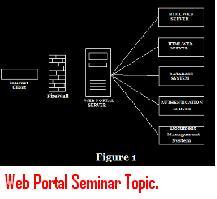 Web-Portal-Seminar-Topic.