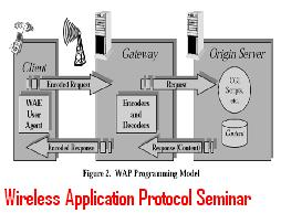 Wireless-Application-Protocol-Seminar