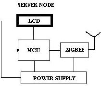Remote-controlling-Home-Using-Zigbee
