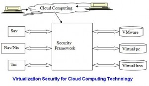 Virtualization Security for Cloud Computing Technology