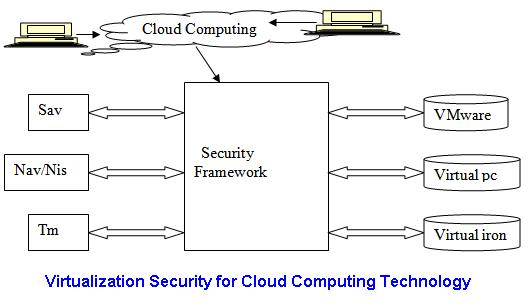 Virtualization and could computing order custom essay