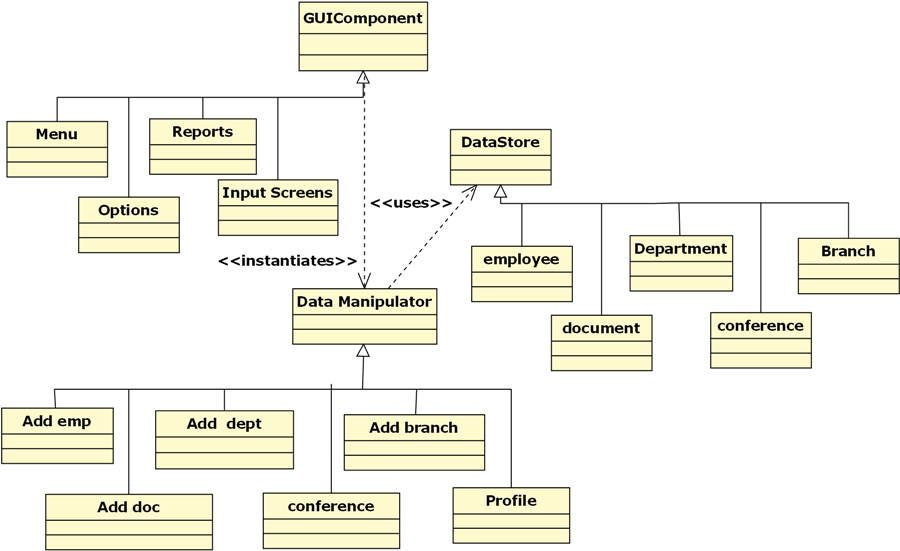 Project class management system diagram search for wiring diagrams uml diagrams for e2m conference b tech be mca project 1000 projects rh 1000projects org hotel ccuart Choice Image