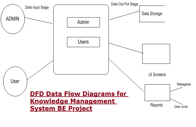 DFD Data Flow Diagrams for Knowledge Management System BE Project1