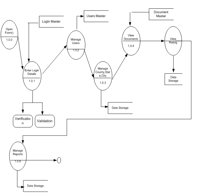 DFD Data Flow Diagrams for Knowledge Management System BE Project3