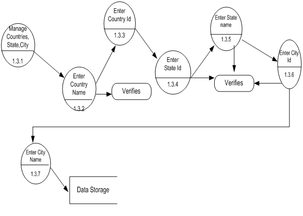 DFD Data Flow Diagrams for Knowledge Management System BE Project4