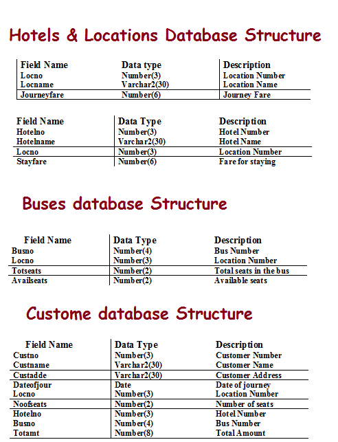 Database Structure for TMS