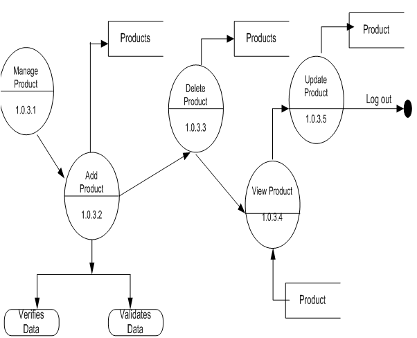 Online Shopping Project Dfd Data Flow Diagrams 1000 Projects
