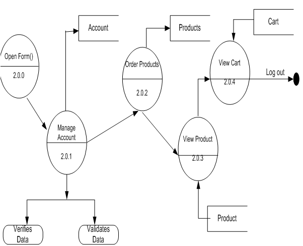 Online Shopping Project DFD Data Flow Diagrams6