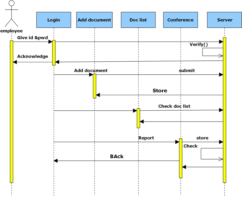 Sequence diagram for employee module