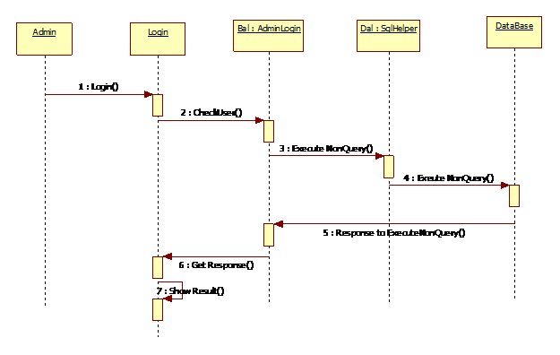 shopping cart system sequence diagram project with source code    sequence diagram for e shopping cart system administrator login details