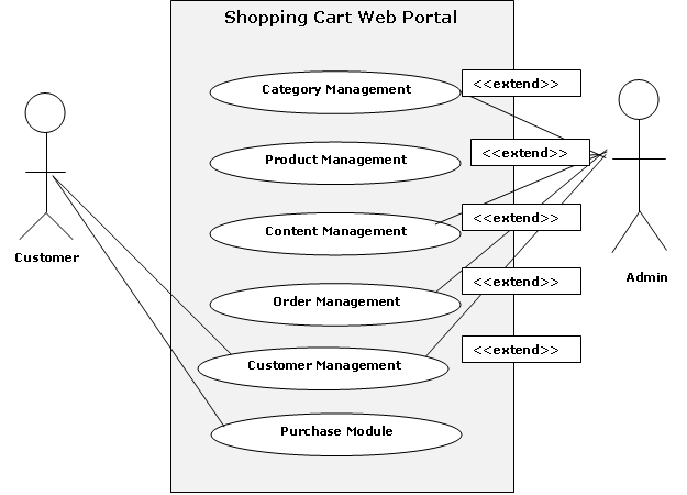 shopping cart web portal use case and uml diagrams   projects