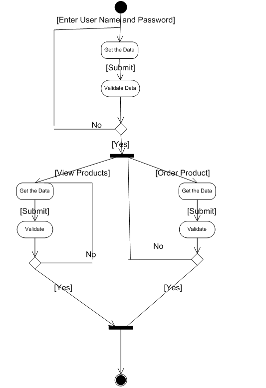 User Activity Diagram