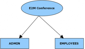 E2M Conference Final Year Project