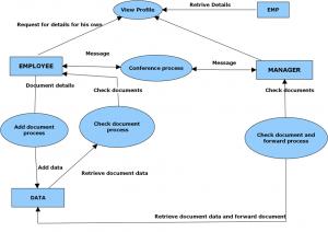level3 data flow diagram