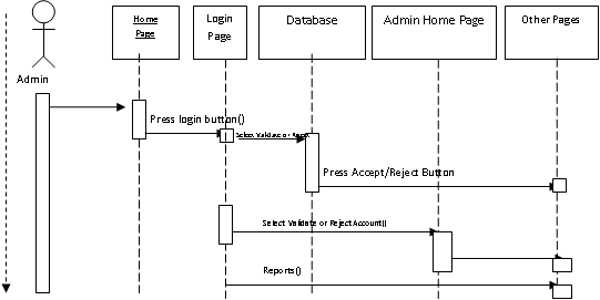 sequence diagram for KMS4