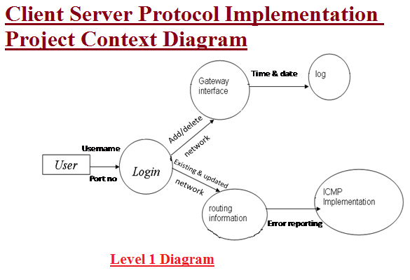 Client Server Protocol Implementation Project Context Diagram
