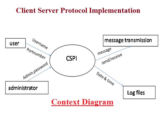 Client Server Protocol Implementation