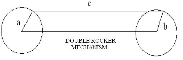 Double Rocker Mechanism