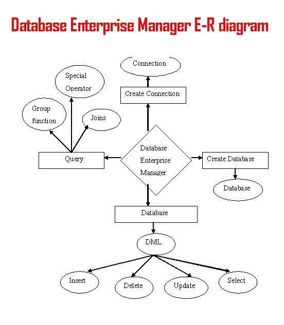 database enterprise manager er diagrams   projectsdatabse enterprise manager er diagrams