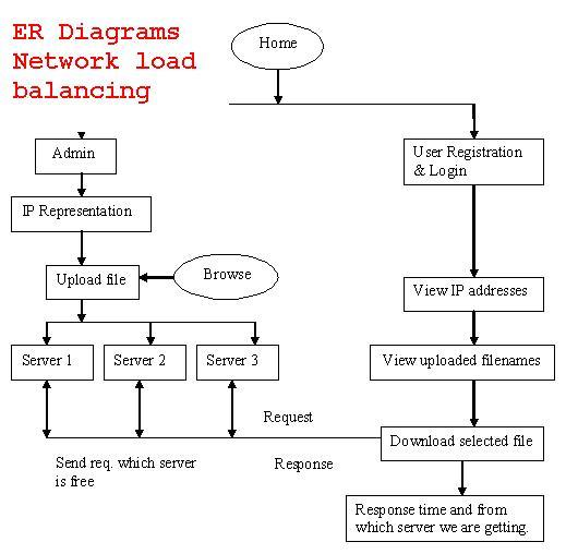ER diagrams network load balancing