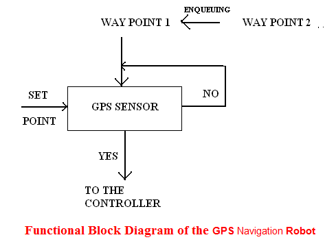 Functional Block Diagram of the GPS Navigation Robot