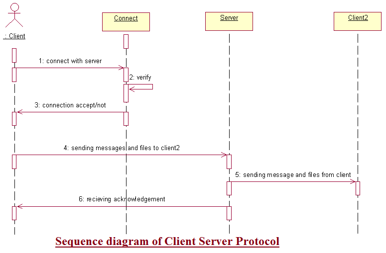 Sequence diagram for client