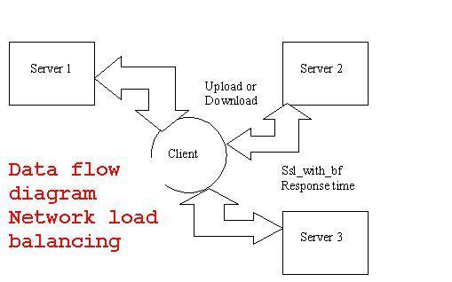 dfd network load balancing